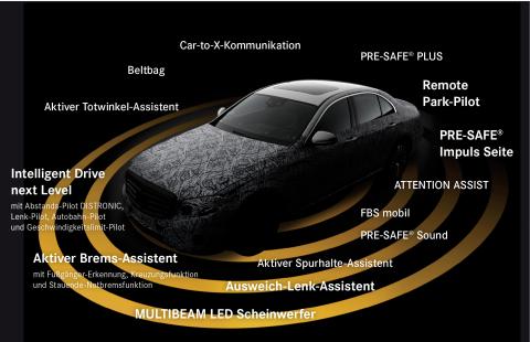 Mercedes-Benz, autonoom rijden, veiligheid, systeem