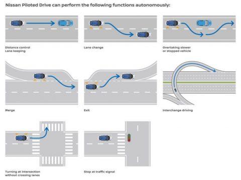 Nissan-LEAF-autonoom-rijden